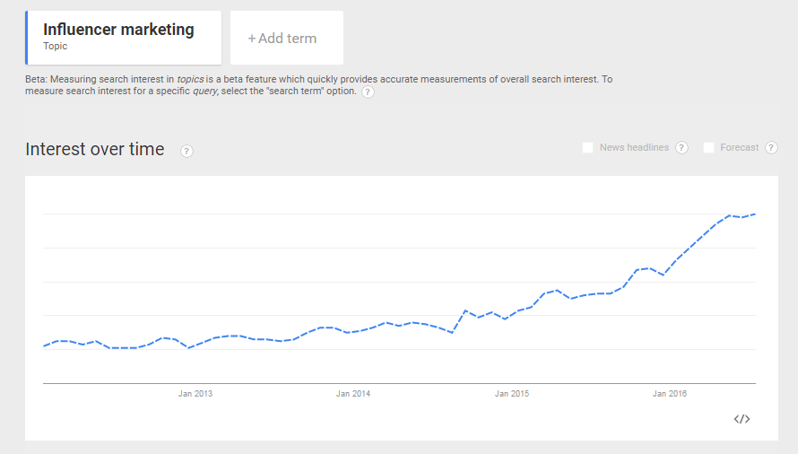 Google Trends- Growth of Influencer Marketing