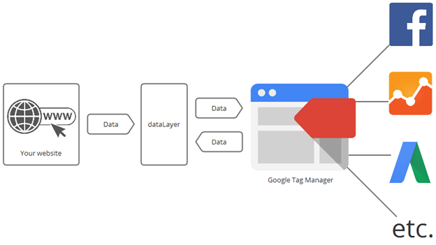 052d8616aa7 Everything Should Know About Google Tag Manager - Adlift India