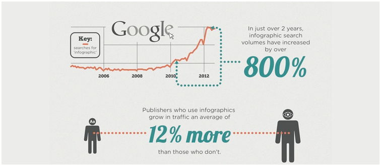 How to grow website traffic with infographics